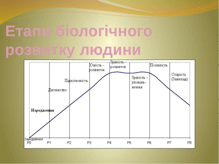 Етапи біологічного розвитку людини
