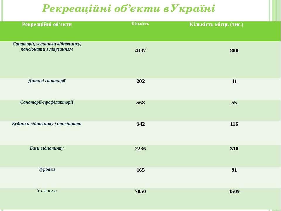 Рекреаційні об'єкти в Україні Рекреаційні об'єкти Кількість Кількість місць (...