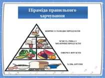 Піраміда правильного харчування