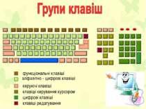 функціональні клавіші алфавітно - цифрові клавіші керуючі клавіші клавіші кер...