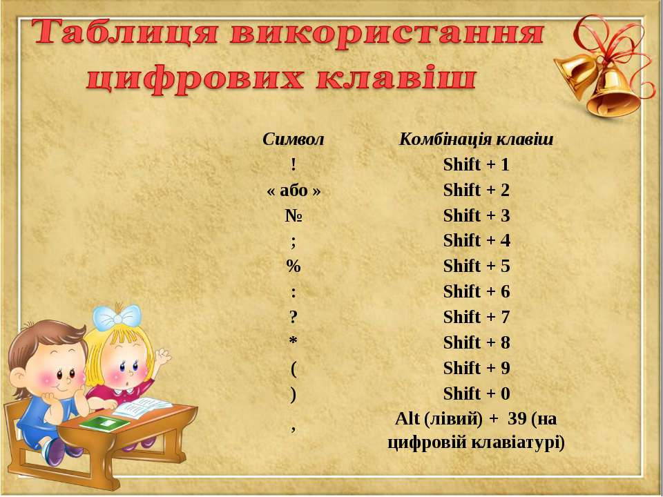 Символ Комбінація клавіш ! Shift + 1 « або » Shift + 2 № Shift + 3 ; Shift + ...