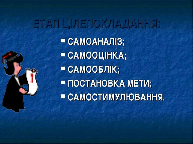 ЕТАП ЦІЛЕПОКЛАДАННЯ: САМОАНАЛІЗ; САМООЦІНКА; САМООБЛІК; ПОСТАНОВКА МЕТИ; САМО...