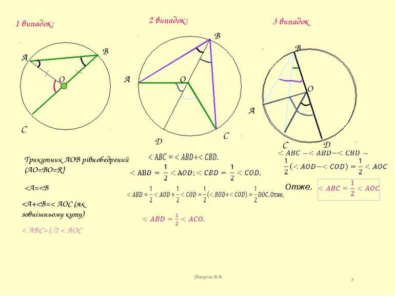 1 випадок: А В С О Трикутник АОВ рівнобедрений (АО=ВО=R)