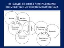 За наведеною схемою поясніть характер взаємовідносин між європейськими країнами.
