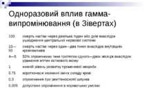 Одноразовий вплив гамма-випромінювання (в Зівертах)
