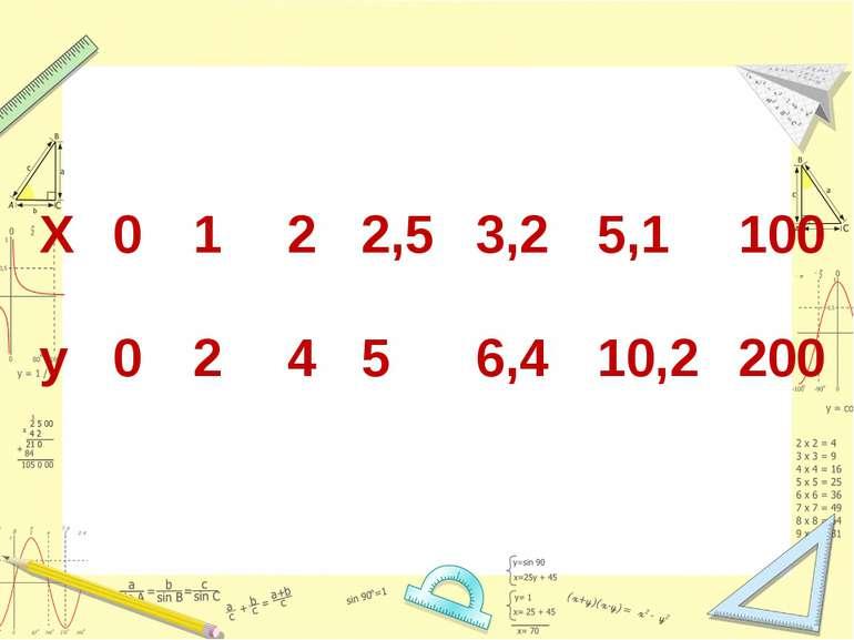 X 0 1 2 2,5 3,2 5,1 100 у 0 2 4 5 6,4 10,2 200