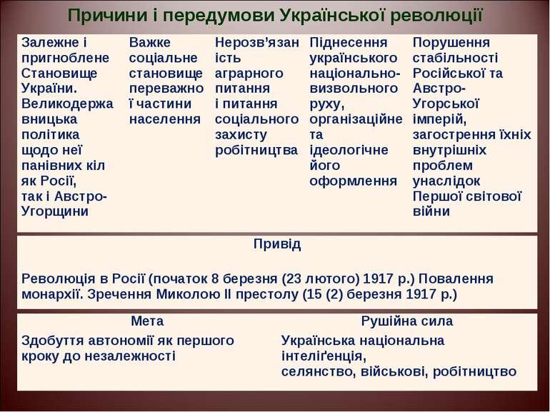Причини і передумови Української революції Залежне і пригноблене Становище Ук...