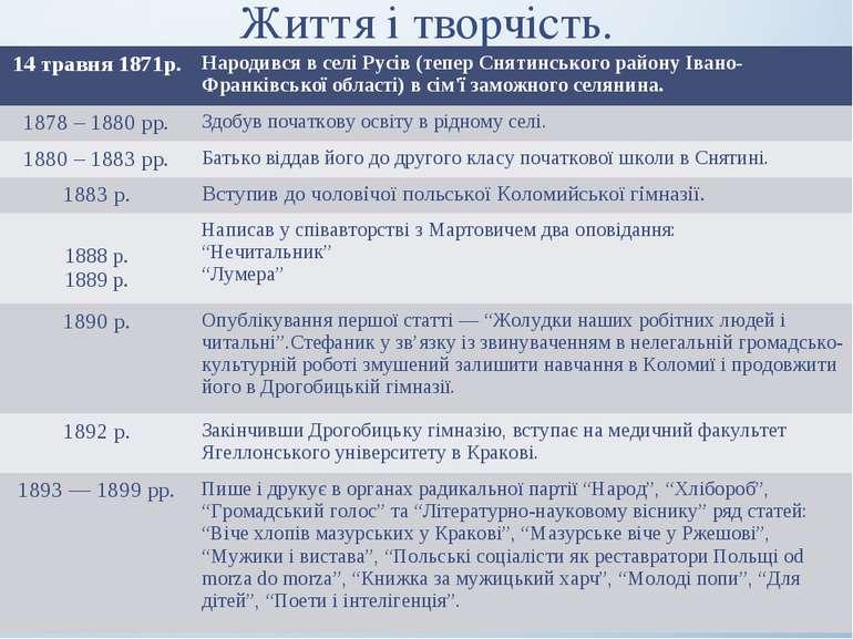 Життя і творчість. 14 травня 1871р. Народився в селі Русів (тепер Снятинськог...