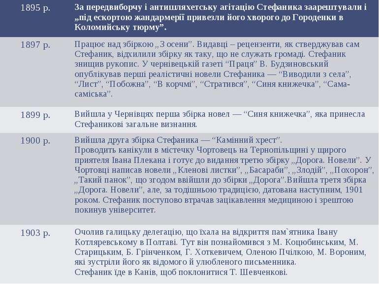 """1895 р. За передвиборчу і антишляхетську агітацію Стефаника заарештували і """"п..."""