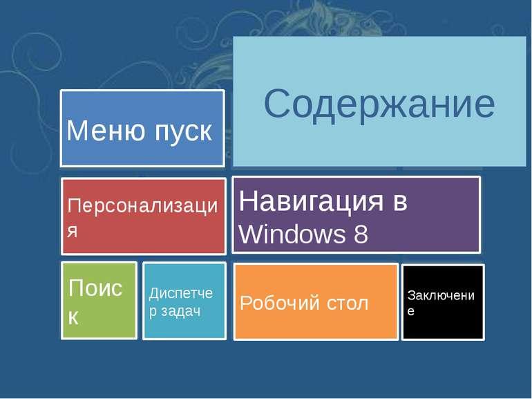 Меню пуск Windows 8, в отличие от своих предшественников—Windows 7 иWindo...