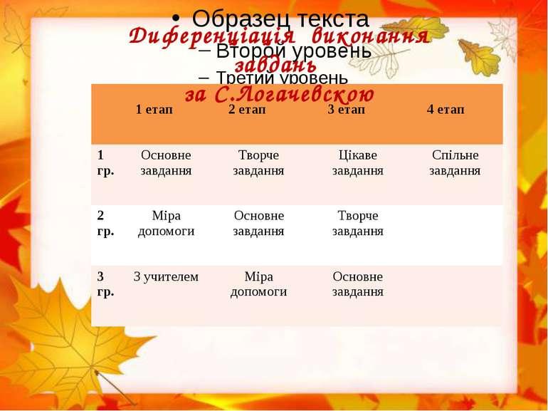 Диференціація виконання завдань за С.Логачевскою 1 етап 2 етап 3 етап 4 етап ...