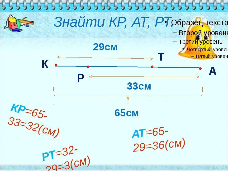 Знайти КР, АТ, РТ. К Р А Т 29см 33см 65см АТ=65-29=36(см) КР=65-33=32(см) РТ=...