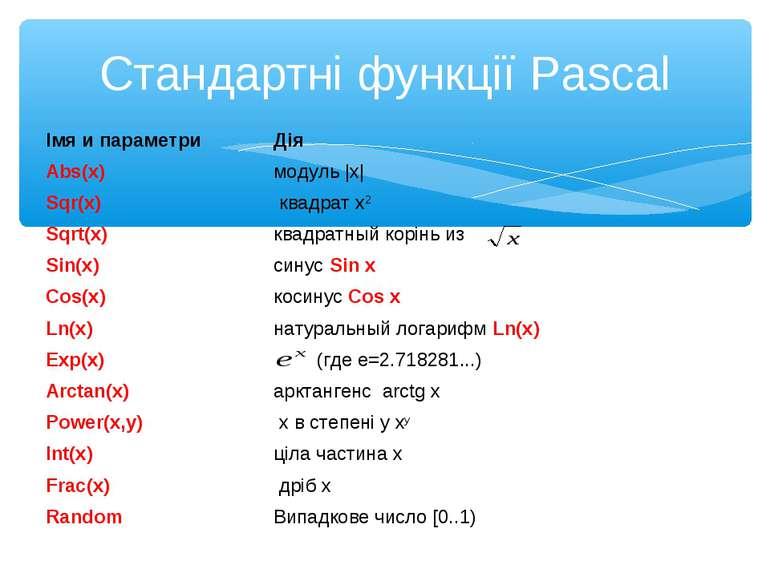 Стандартні функції Pascal Імя и параметри Дія Abs(x) модуль  x  Sqr(x) квадра...