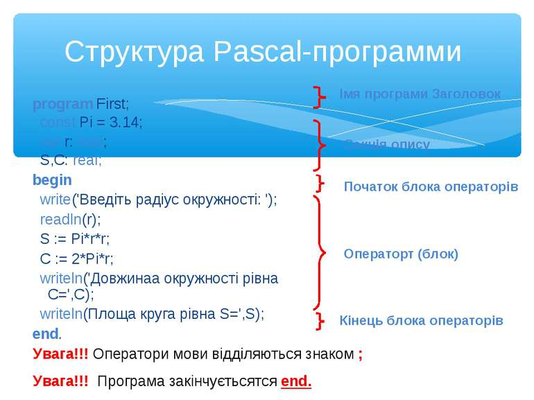 Структура Pascal-программи program First; const Pi = 3.14; var r: real; S,C: ...
