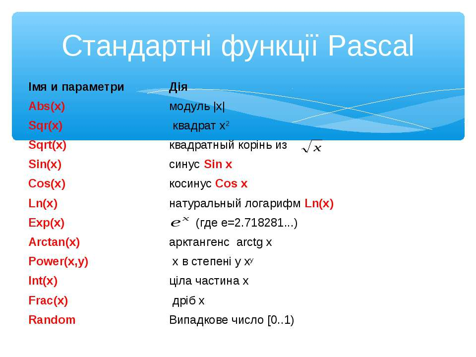 Стандартні функції Pascal Імя и параметри Дія Abs(x) модуль |x| Sqr(x) квадра...