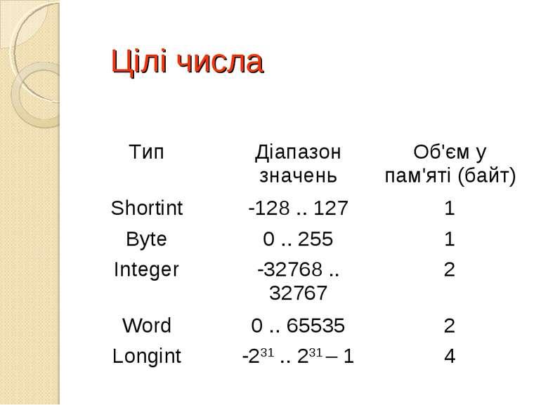 Цілі числа Тип Діапазон значень Об'єм у пам'яті (байт) Shortint -128 .. 127 1...