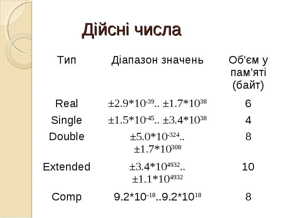 Дійсні числа Тип Діапазон значень Об'єм у пам'яті (байт) Real ±2.9*10-39.. ±1...