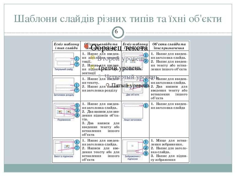 Шаблони слайдів різних типів та їхні об'єкти СЗОШ № 8 м.Хмельницького. Кравчу...