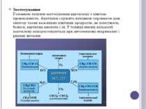 Застосування Головною галуззю застосування ацетилену є хімічна промисловість....