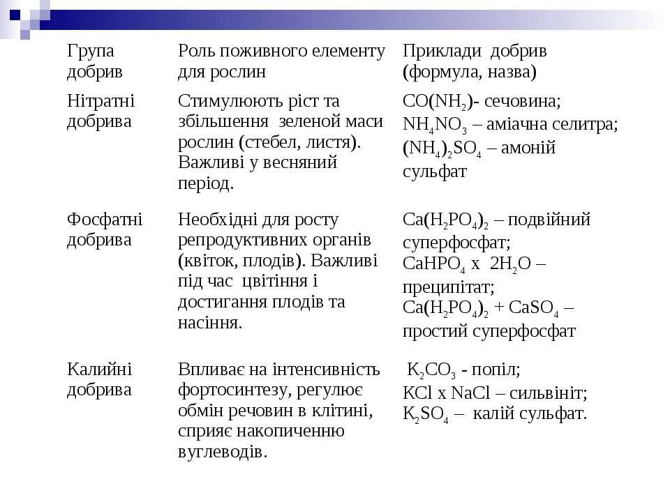 Група добрив Роль поживного елементу для рослин Приклади добрив (формула, наз...