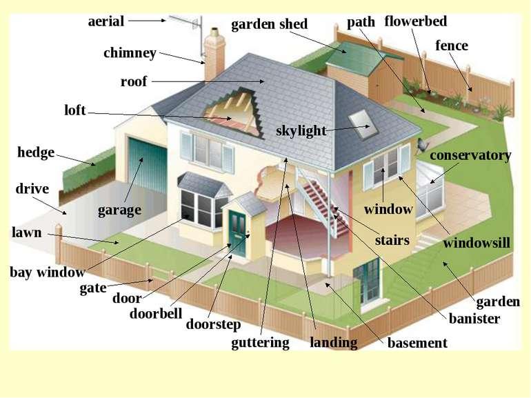 aerial banister basement bay window chimney conservatory door doorbell doorst...