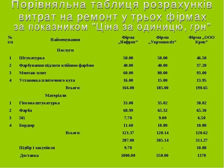 """№ з/п Найменування Фірма """"Нефрит"""" Фірма """"Укрмоноліт"""" Фірма """"ООО Крок"""" Послуги..."""