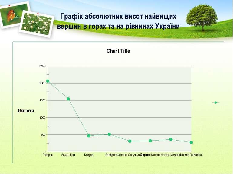 Графік абсолютних висот найвищих вершин в горах та на рівнинах України
