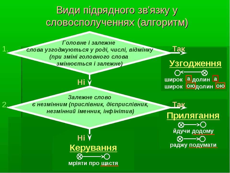 Види підрядного зв'язку у словосполученнях (алгоритм) Так Ні Так Ні Керування...