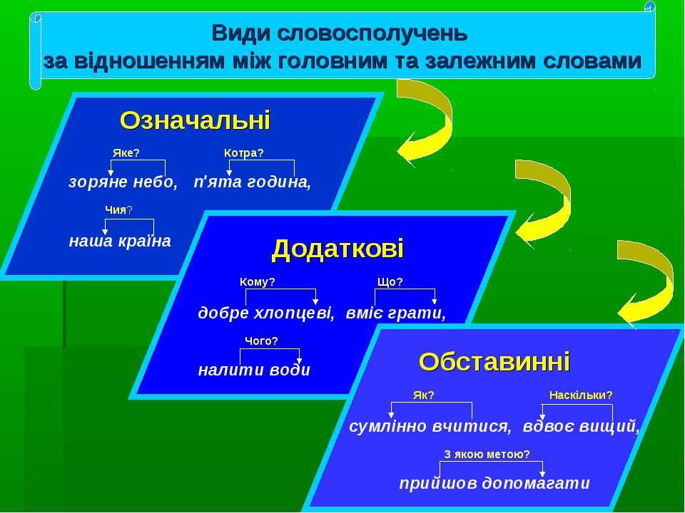 Види словосполучень за відношенням між головним та залежним словами Означальн...