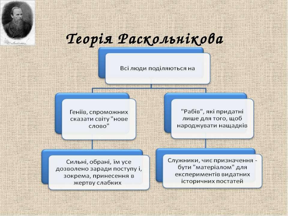Теорія Раскольнікова