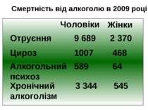 Смертність від алкоголю в 2009 році Чоловіки Жінки Отруєння 9 689 2 370 Цироз...