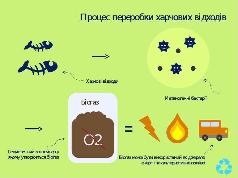 Метаногенні бактерії О2 = Біогаз Харчові відходи Герметичний контейнер у яком...