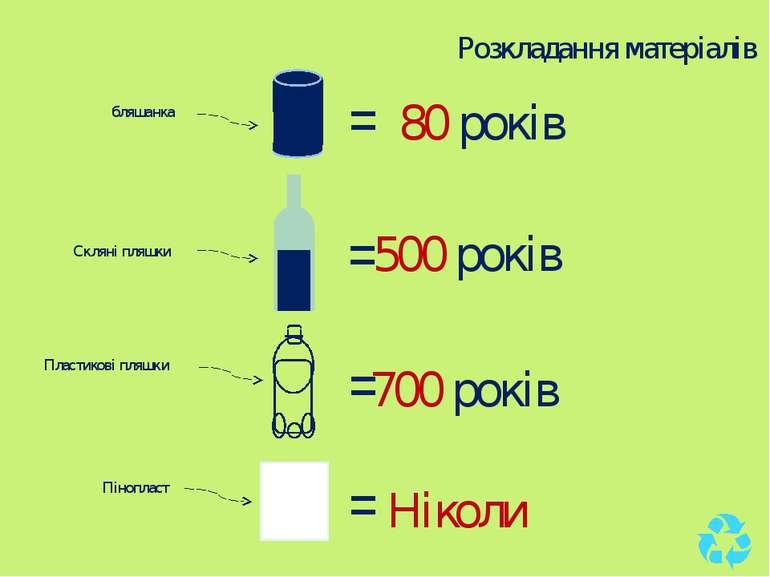 бляшанка = 80 років = 500 років Пластикові пляшки = 700 років Скляні пляшки =...