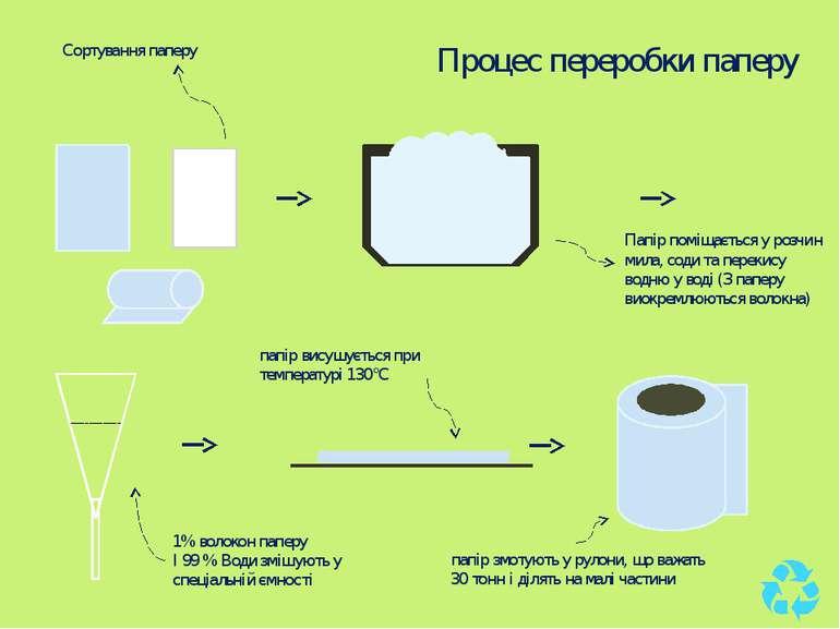 Процес переробки паперу Сортування паперу Папір поміщається у розчин мила, со...