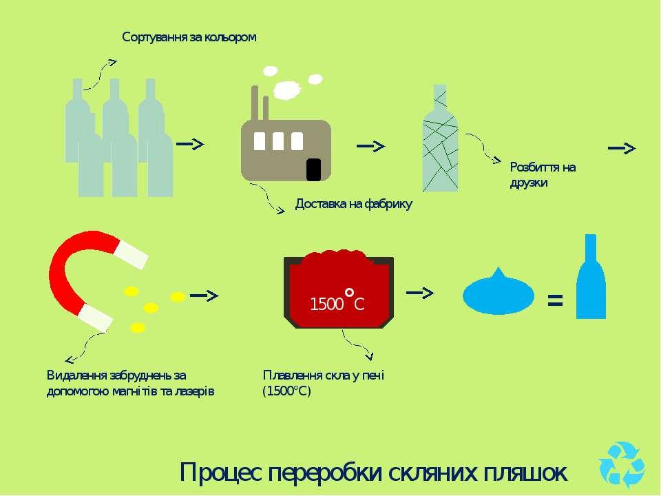 Процес переробки скляних пляшок Сортування за кольором Доставка на фабрику Ро...