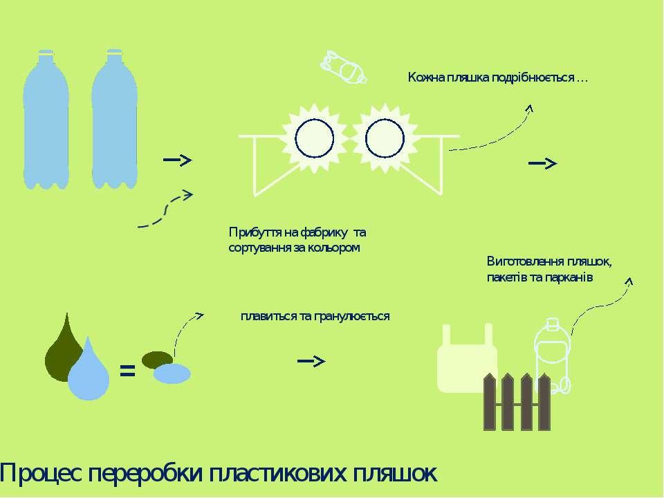 Прибуття на фабрику та сортування за кольором Кожна пляшка подрібнюється … = ...