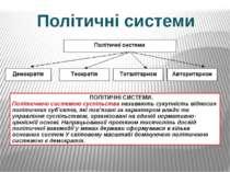 Політичні системи ПОЛІТИЧНІ СИСТЕМИ. Політичною системою суспільства називают...