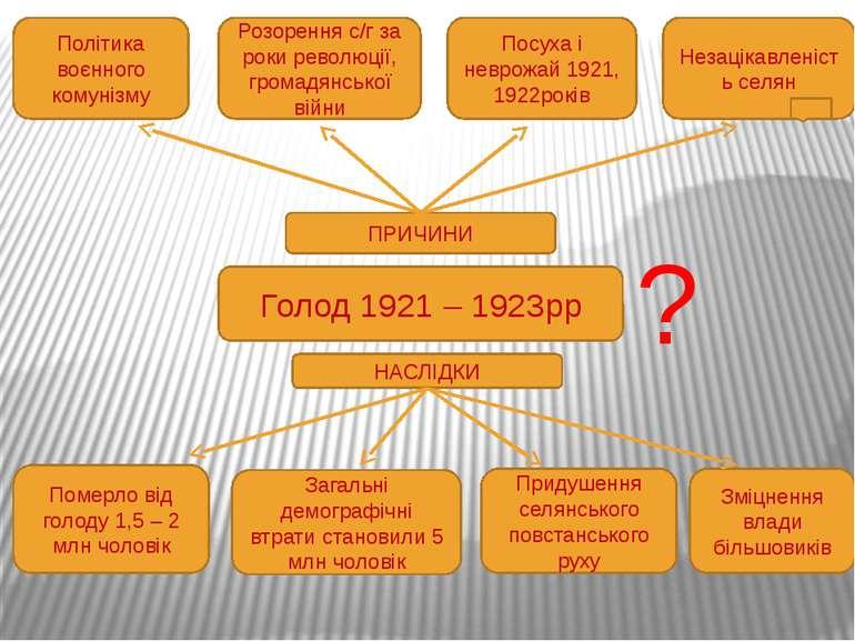 Політична криза початку 1921р. Неприйняття народом політики «воєнного комуніз...