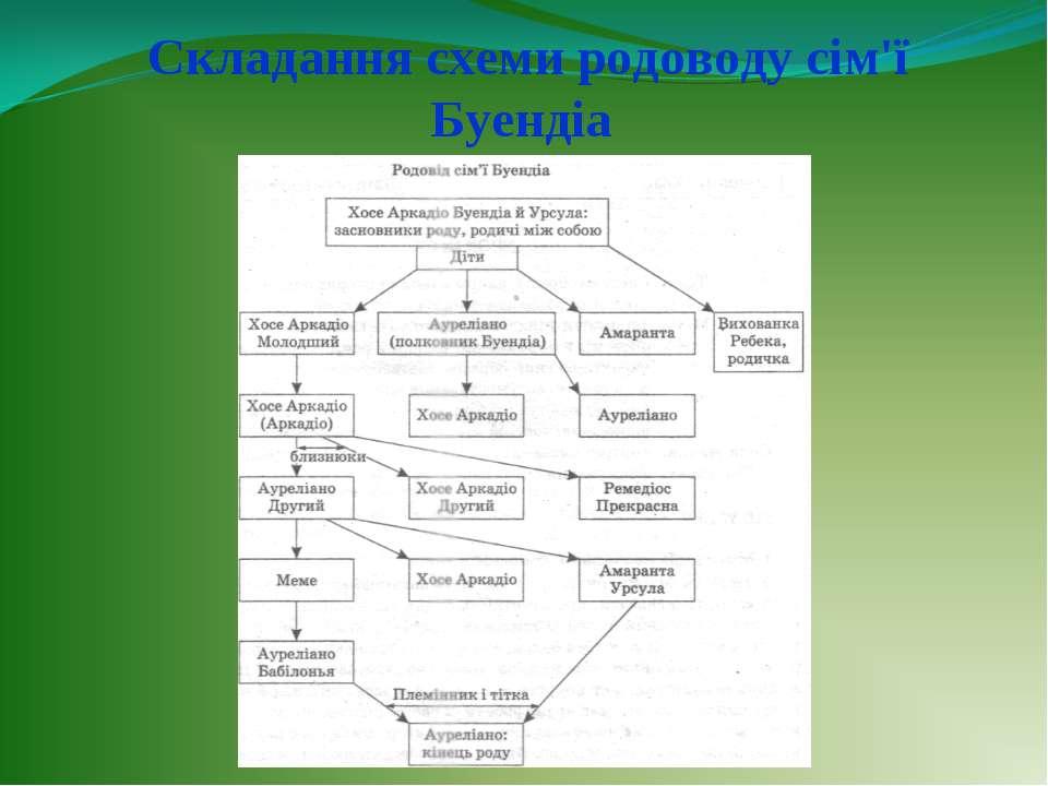 Складання схеми родоводу сім'ї Буендіа