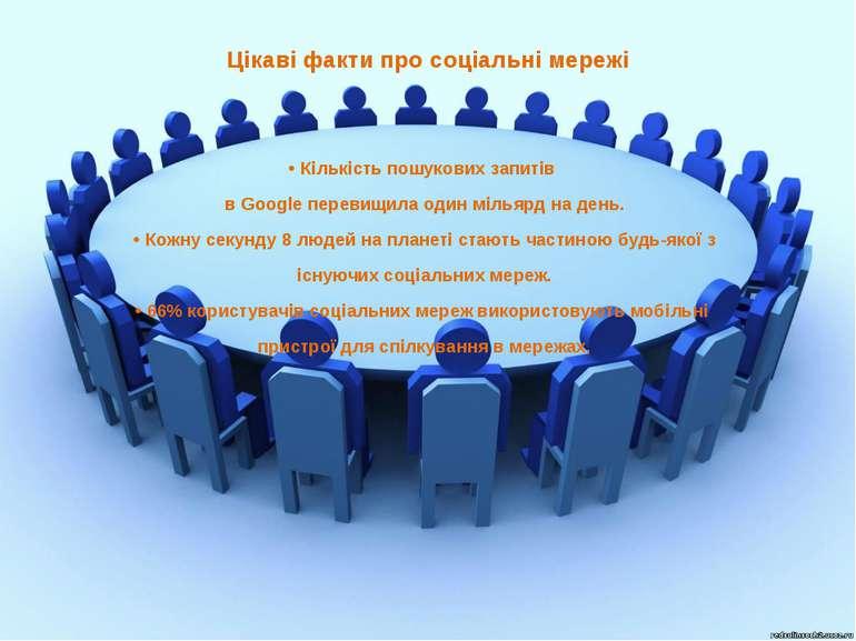 Цікаві факти про соціальні мережі • Кількість пошукових запитів в Google пере...