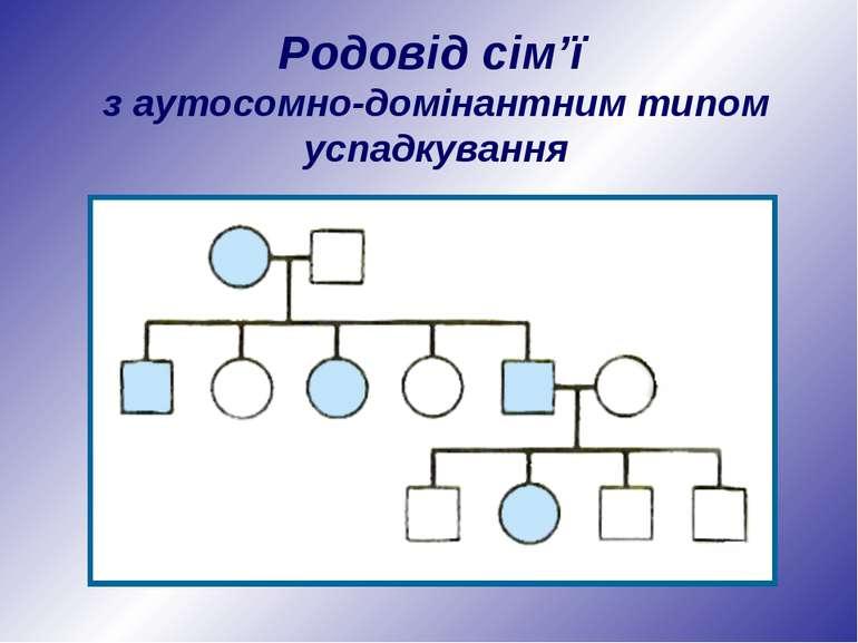 Родовід сім'ї з аутосомно-домінантним типом успадкування