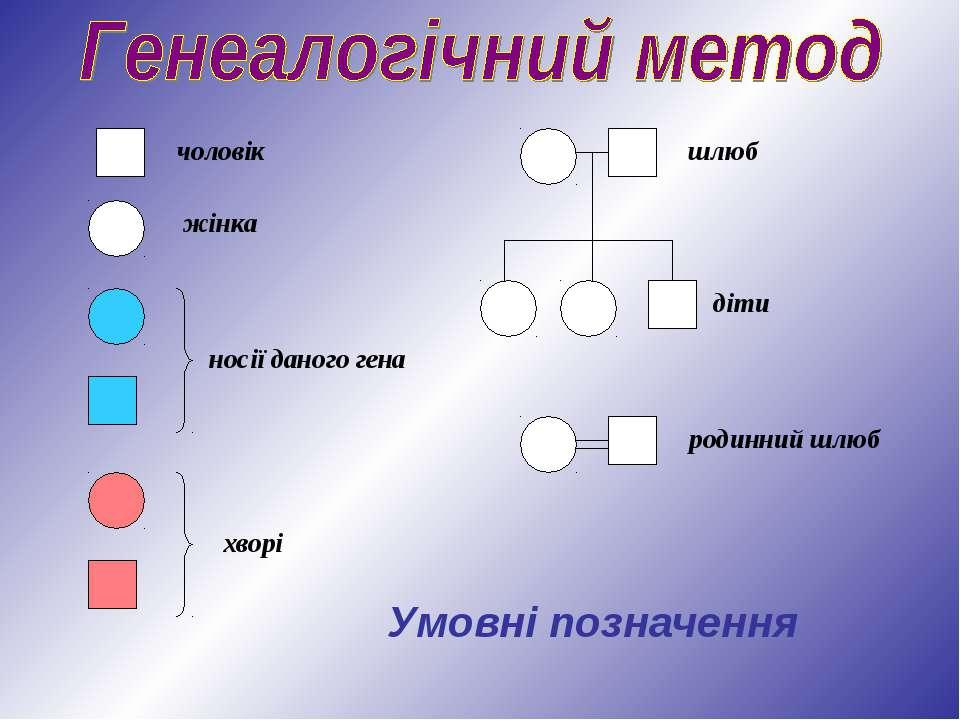 Умовні позначення чоловік жінка носії даного гена хворі шлюб діти родинний шлюб