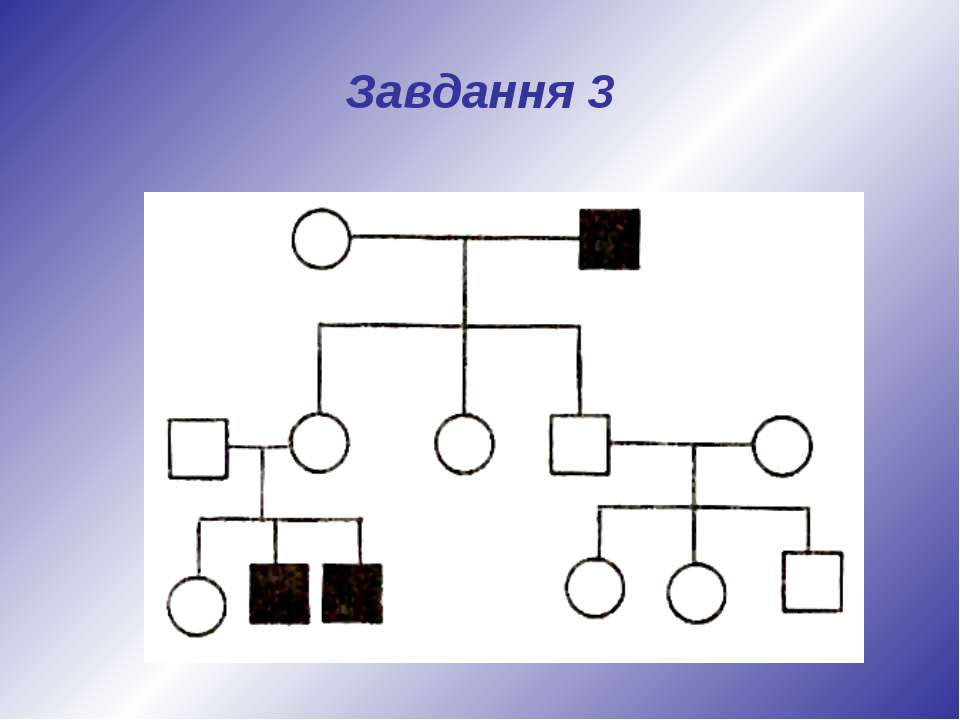 Завдання 3