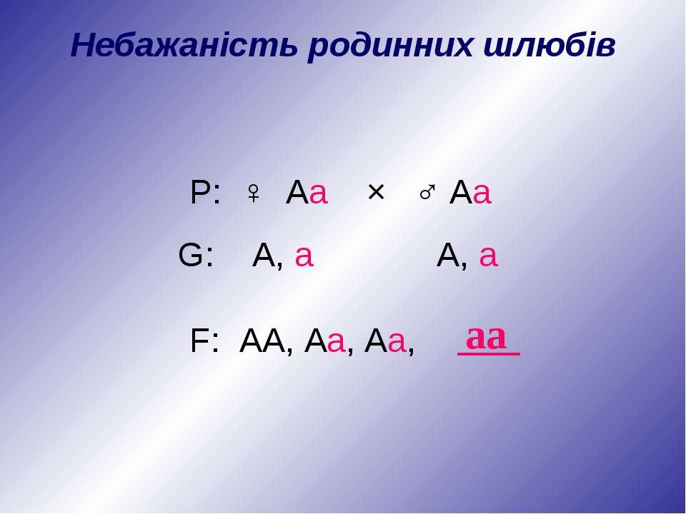 P: ♀ Аа × ♂ Аа аа G: А, а А, а F: АА, Аа, Аа, Небажаність родинних шлюбів