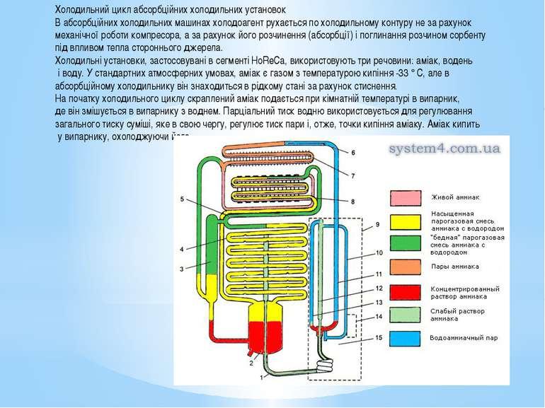 Холодильний цикл абсорбційних холодильних установок В абсорбційних холодильни...