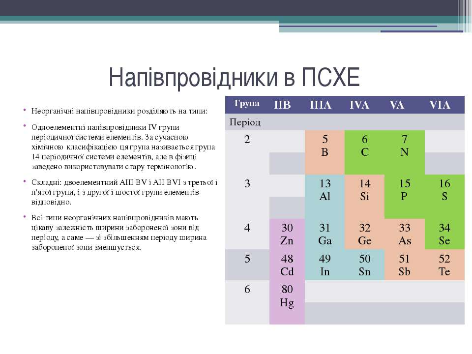 Напівпровідники в ПСХЕ Неорганічні напівпровідники розділяють на типи: Одноел...
