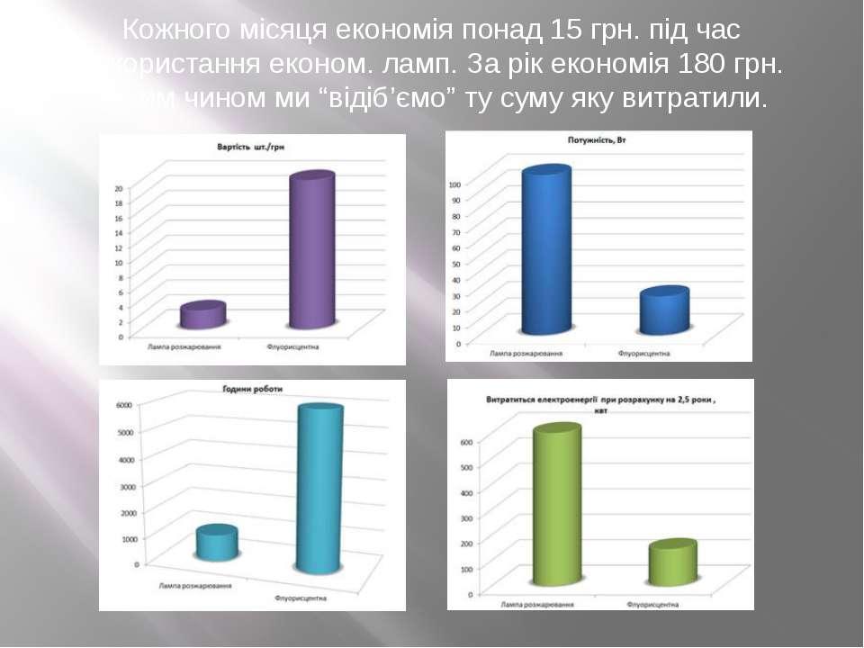 Кожного місяця економія понад 15 грн. під час використання економ. ламп. За р...