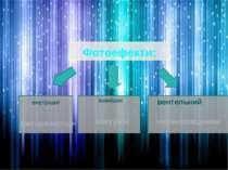 внутрішні зовнішні вентельний Фотоефекти: вакуумні фоторезистор напівпровідники