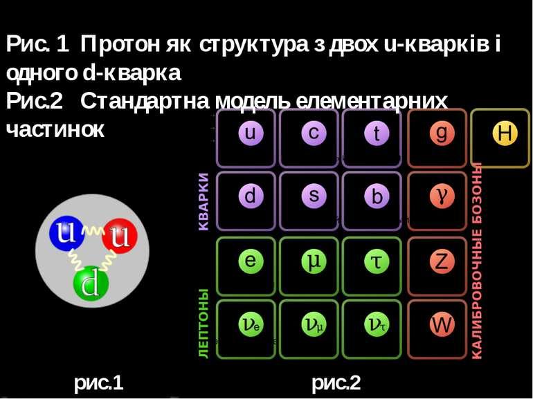 Рис. 1 Протон як структура з двох u-кварків і одного d-кварка Рис.2 Стандартн...