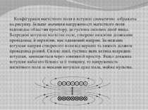 Конфігурація магнітного поля в котушці схематично зображена на рисунку. Більш...